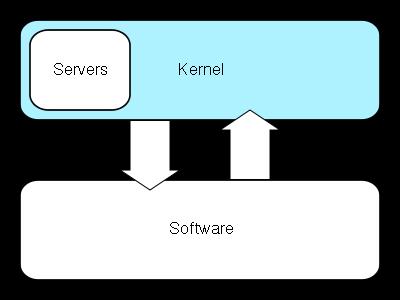 Kernel-hybrid.svg