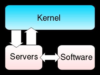 microkernel.svg